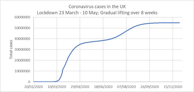 GradualL11.05_Cases